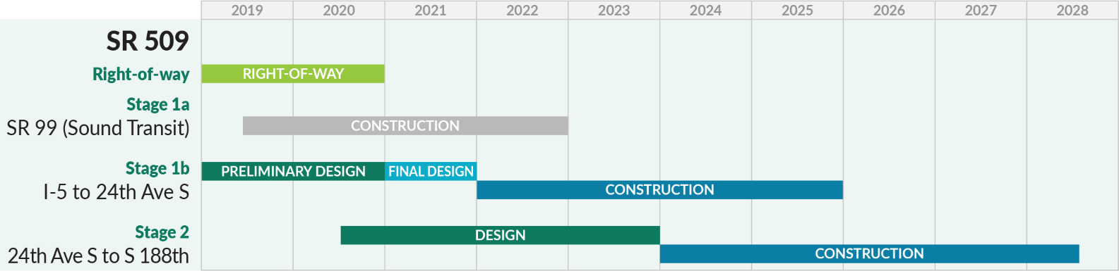 A timeline of the SR 509 project schedule