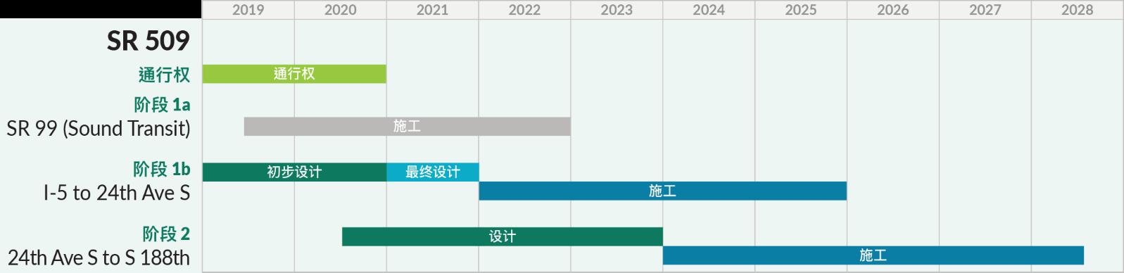 承包商将在2021年完成最终设计。主要施工将于2022年开始,大约需要4年时间才能完成。